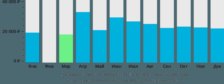 Динамика стоимости авиабилетов из Ванкувера в Чикаго по месяцам