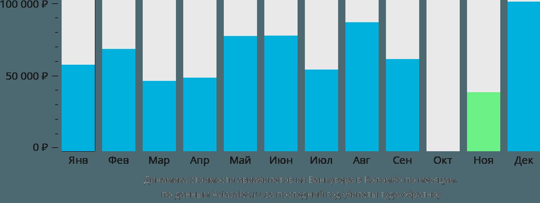 Динамика стоимости авиабилетов из Ванкувера в Коломбо по месяцам