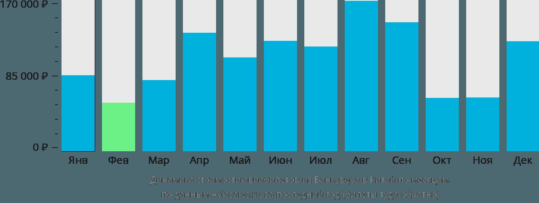 Динамика стоимости авиабилетов из Ванкувера в Китай по месяцам