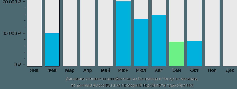 Динамика стоимости авиабилетов из Ванкувера в Чэнду по месяцам