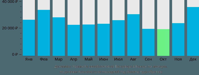 Динамика стоимости авиабилетов из Ванкувера в Канкун по месяцам