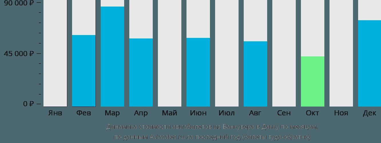 Динамика стоимости авиабилетов из Ванкувера в Дакку по месяцам