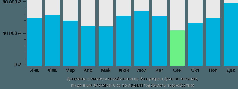 Динамика стоимости авиабилетов из Ванкувера в Дели по месяцам