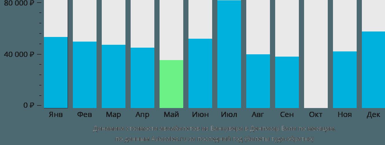 Динамика стоимости авиабилетов из Ванкувера в Денпасар Бали по месяцам