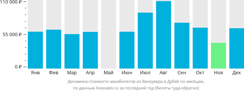 Динамика стоимости авиабилетов из Ванкувера в Дубай по месяцам