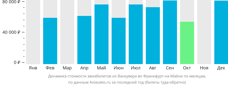 Динамика стоимости авиабилетов из Ванкувера во Франкфурт-на-Майне по месяцам