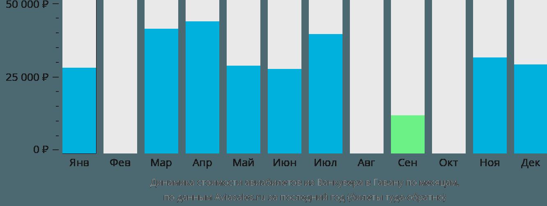 Динамика стоимости авиабилетов из Ванкувера в Гавану по месяцам