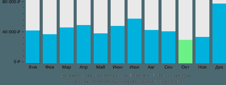 Динамика стоимости авиабилетов из Ванкувера в Гонконг по месяцам