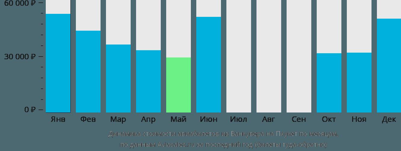 Динамика стоимости авиабилетов из Ванкувера на Пхукет по месяцам