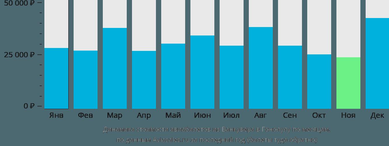 Динамика стоимости авиабилетов из Ванкувера в Гонолулу по месяцам