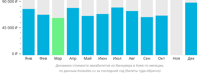 Динамика стоимости авиабилетов из Ванкувера в Киев по месяцам