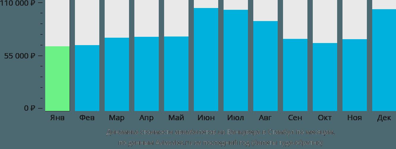 Динамика стоимости авиабилетов из Ванкувера в Стамбул по месяцам