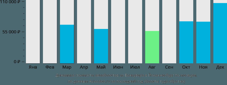 Динамика стоимости авиабилетов из Ванкувера в Йоханнесбург по месяцам