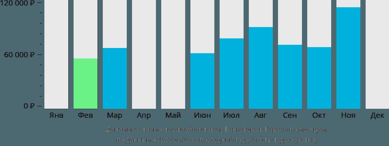 Динамика стоимости авиабилетов из Ванкувера в Карачи по месяцам
