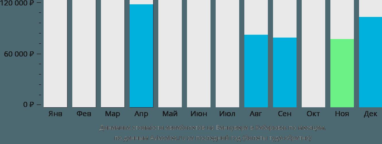 Динамика стоимости авиабилетов из Ванкувера в Хабаровск по месяцам