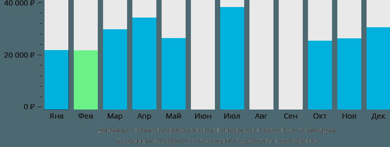 Динамика стоимости авиабилетов из Ванкувера в Каилуа-Кона по месяцам