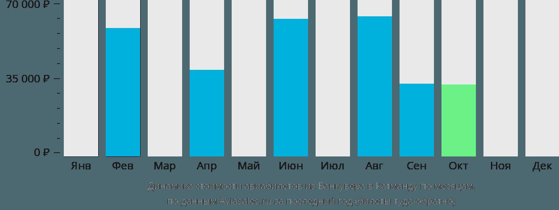 Динамика стоимости авиабилетов из Ванкувера в Катманду по месяцам
