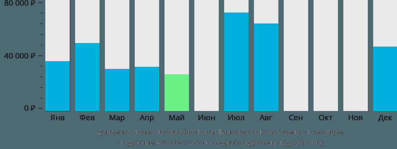 Динамика стоимости авиабилетов из Ванкувера в Куала-Лумпур по месяцам