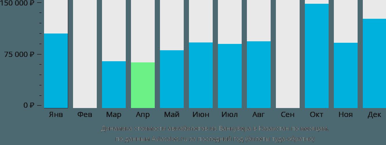 Динамика стоимости авиабилетов из Ванкувера в Казахстан по месяцам