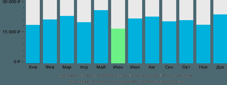 Динамика стоимости авиабилетов из Ванкувера в Лас-Вегас по месяцам