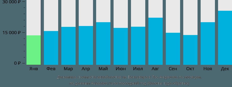 Динамика стоимости авиабилетов из Ванкувера в Лос-Анджелес по месяцам