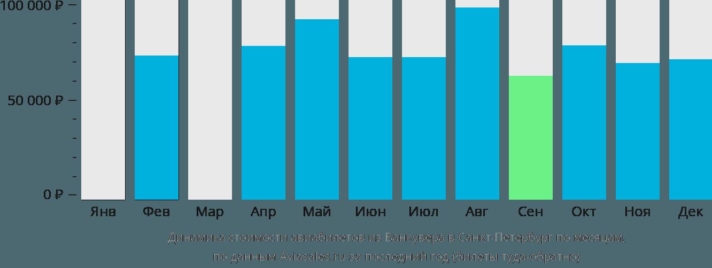 Динамика стоимости авиабилетов из Ванкувера в Санкт-Петербург по месяцам