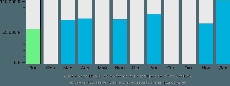 Динамика стоимости авиабилетов из Ванкувера в Лахор по месяцам