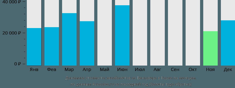 Динамика стоимости авиабилетов из Ванкувера в Кауаи по месяцам