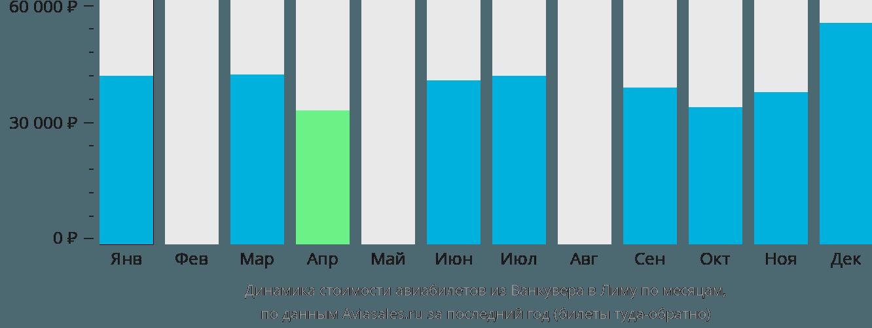 Динамика стоимости авиабилетов из Ванкувера в Лиму по месяцам