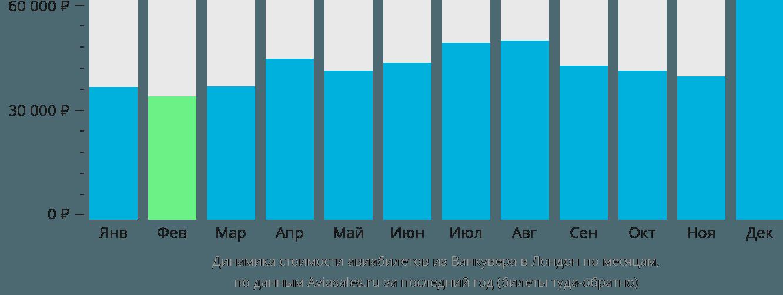 Динамика стоимости авиабилетов из Ванкувера в Лондон по месяцам