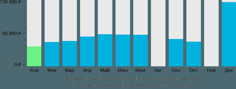 Динамика стоимости авиабилетов из Ванкувера в Мадрид по месяцам