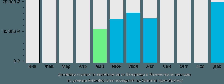 Динамика стоимости авиабилетов из Ванкувера в Манчестер по месяцам