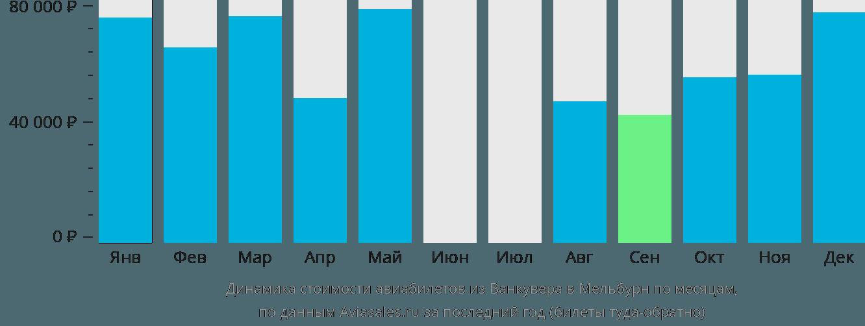 Динамика стоимости авиабилетов из Ванкувера в Мельбурн по месяцам
