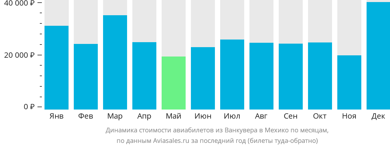 Динамика стоимости авиабилетов из Ванкувера в Мехико по месяцам