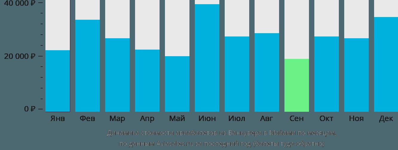 Динамика стоимости авиабилетов из Ванкувера в Майами по месяцам