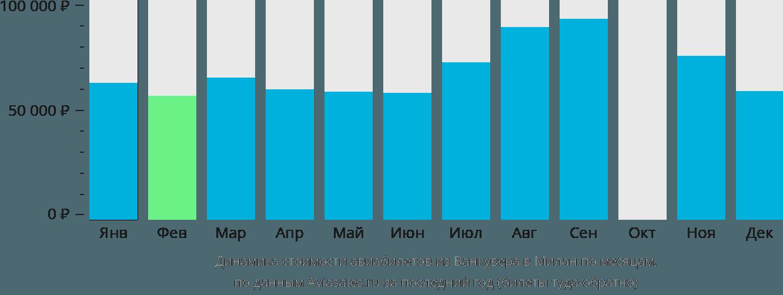 Динамика стоимости авиабилетов из Ванкувера в Милан по месяцам