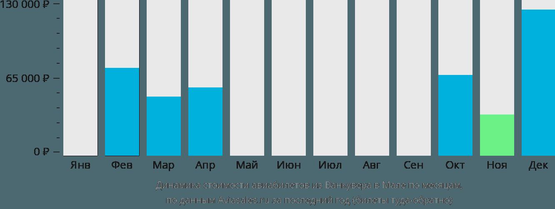 Динамика стоимости авиабилетов из Ванкувера в Мале по месяцам
