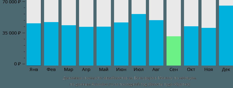 Динамика стоимости авиабилетов из Ванкувера в Манилу по месяцам