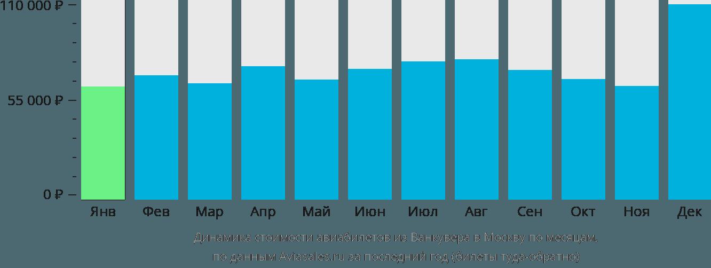 Динамика стоимости авиабилетов из Ванкувера в Москву по месяцам