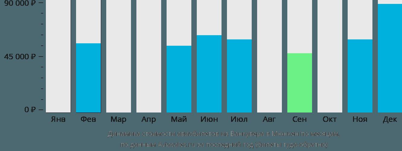 Динамика стоимости авиабилетов из Ванкувера в Мюнхен по месяцам