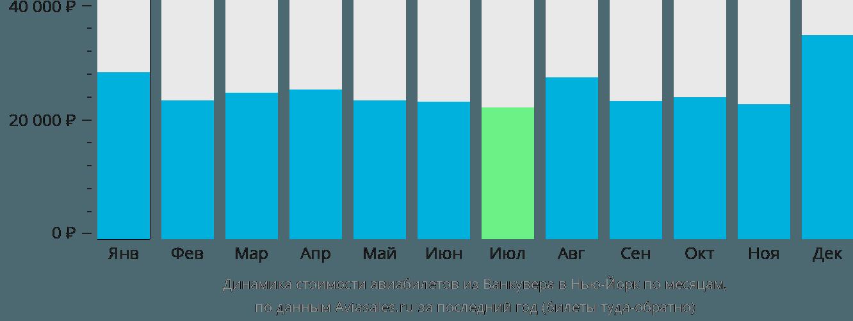 Динамика стоимости авиабилетов из Ванкувера в Нью-Йорк по месяцам