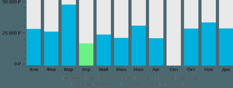 Динамика стоимости авиабилетов из Ванкувера в Кахулуи по месяцам