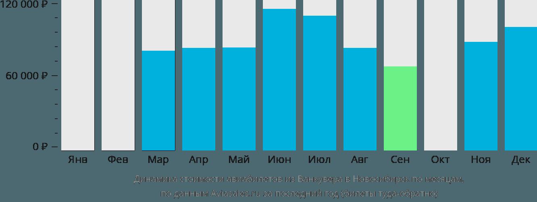 Динамика стоимости авиабилетов из Ванкувера в Новосибирск по месяцам