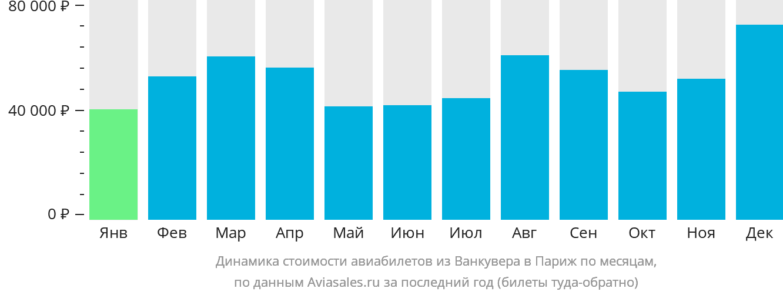 Динамика стоимости авиабилетов из Ванкувера в Париж по месяцам