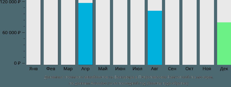 Динамика стоимости авиабилетов из Ванкувера в Петропавловск-Камчатский по месяцам