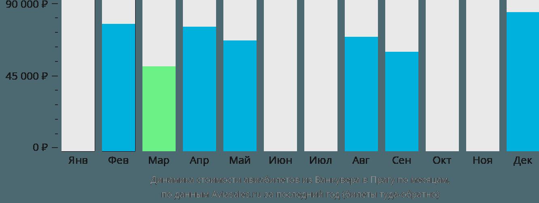 Динамика стоимости авиабилетов из Ванкувера в Прагу по месяцам