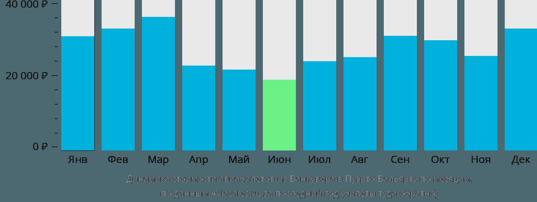 Динамика стоимости авиабилетов из Ванкувера в Пуэрто-Вальярту по месяцам