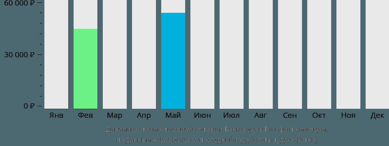 Динамика стоимости авиабилетов из Ванкувера в Ресифи по месяцам