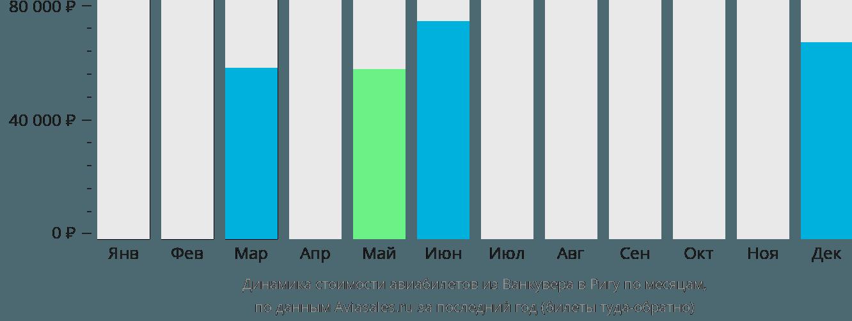 Динамика стоимости авиабилетов из Ванкувера в Ригу по месяцам