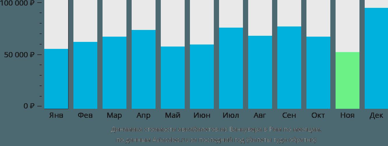 Динамика стоимости авиабилетов из Ванкувера в Рим по месяцам